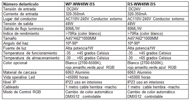 caracteristicas-wp-ww48w-bs-01es