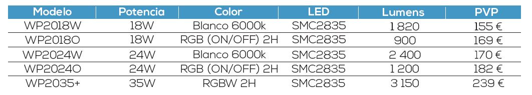 Gama Premium Modelos y precios