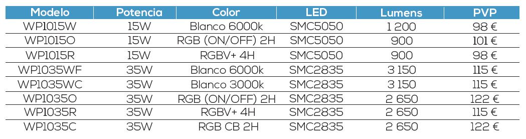 Modelos Gama Basic