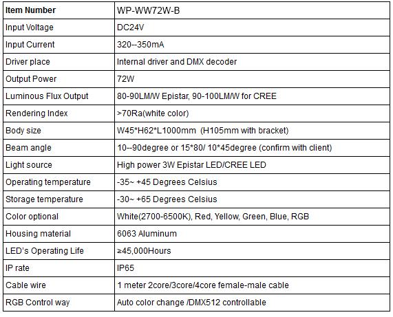 WP-WW72W